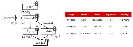 The decryption flow.