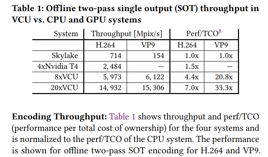 Google's benchmarkand cost-of-ownership table from the white paper.