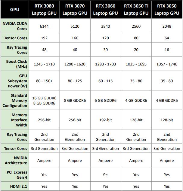 Nvidia's comparison of its laptop GPU lineup.