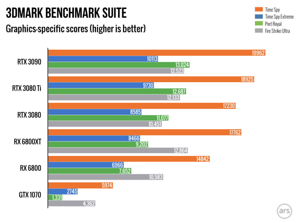 3DMark's testing suite, including the RT-intensive Port Royal benchmark, is a good starting point to make comparisons, although AMD's latest cards get bigger wins in certain use cases than these might imply. At the very least, they show the narrow gap between the 3080 Ti and the 3090.